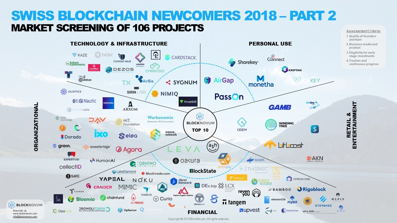 Swiss Blockchain Startup Newcomers in 2018 – Part 2