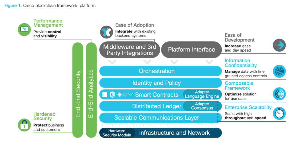 Cisco blockchain framework