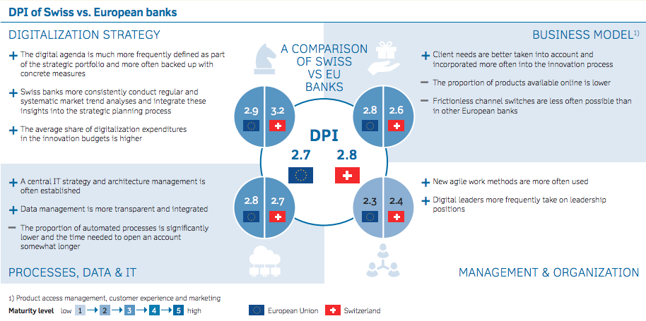 Banking Digitalisation Switzerland