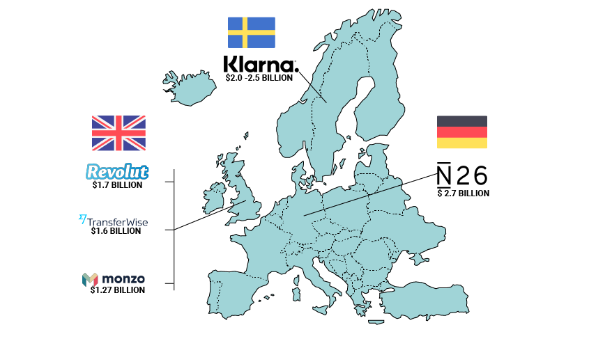 Europe Fintech Unicorns