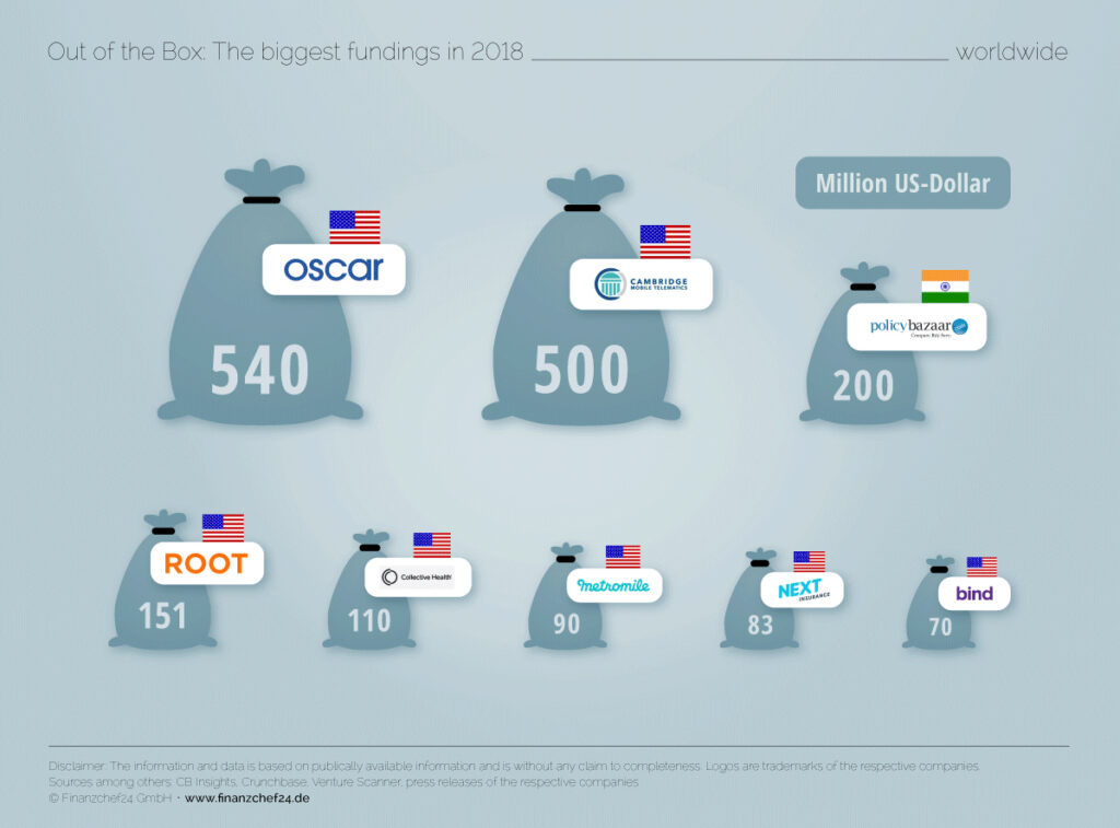 biggest funding in 2018
