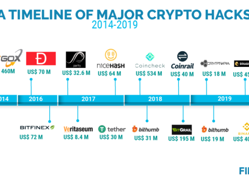 Crypto Related Crime Surged to US$ 1.2 Billion in Q1 of 2019