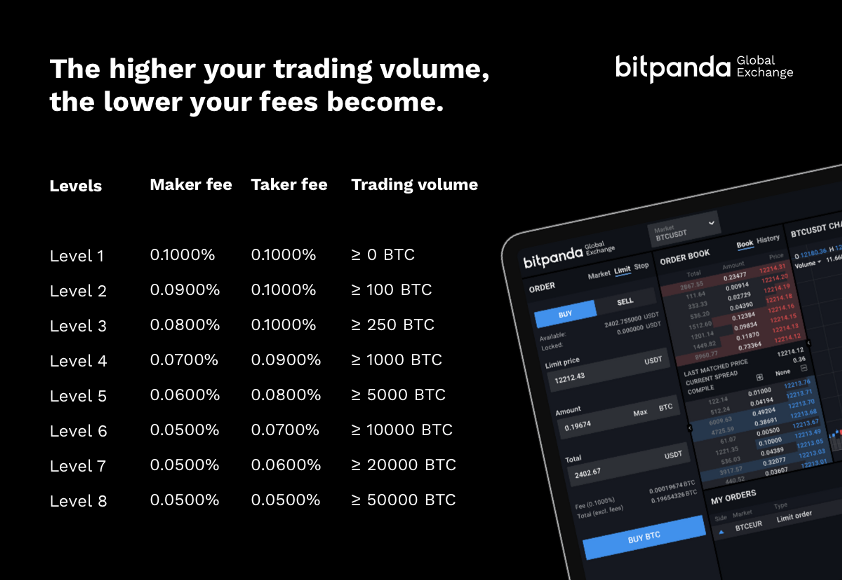 Bitpanda Global Exchange, via blog.bitpanda.com