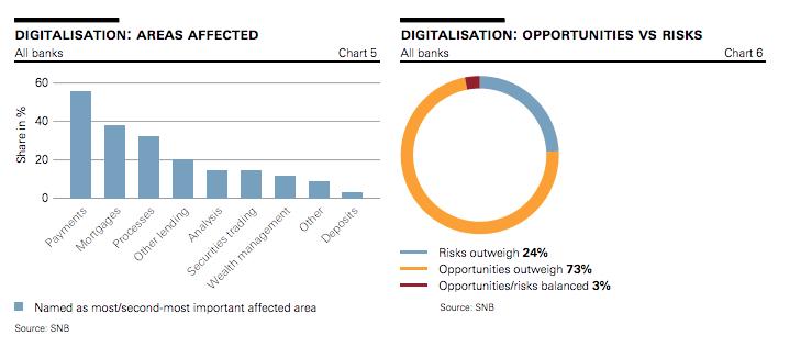 digitalisation: areas affected