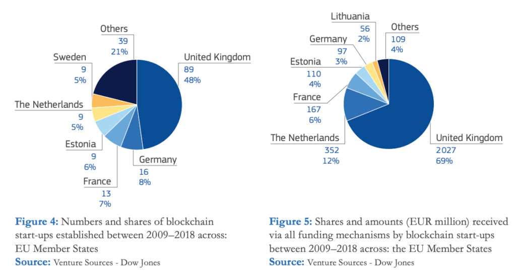 Number and shares of blockchain startups:funding across EU member states