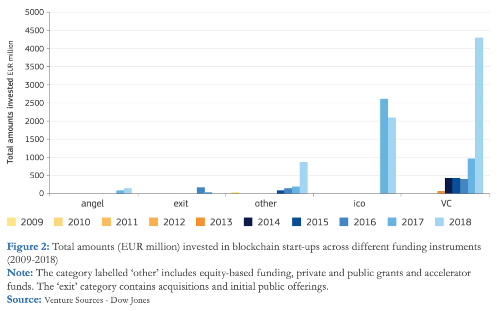 Total amounts (EUR million) invested in blockchain startups across different funding instruments (2009-2018)