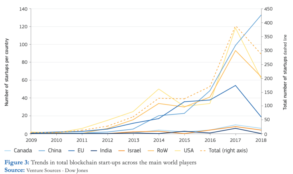 Trends in total blockchain startups across the main world players