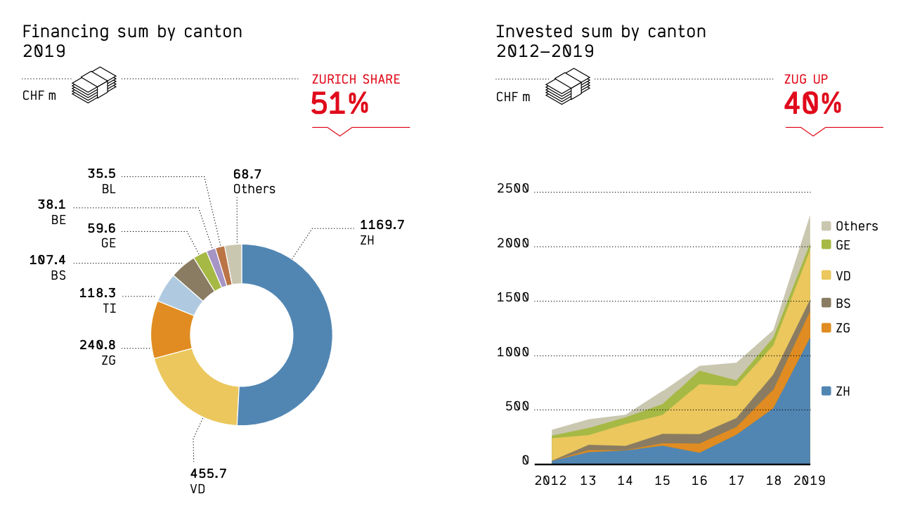 Financing sum by canton, Swiss Venture Capital 2020
