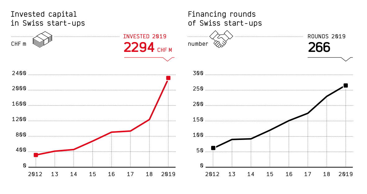 Invested capital in and financing rounds of Swiss startups in 2019, Swiss Venture Capital 2020