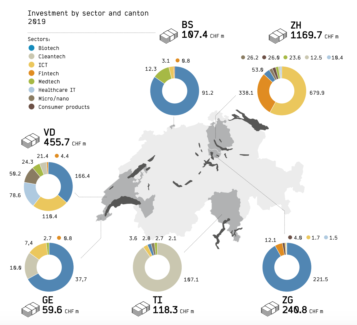 Investment by sector and canton 2019, Swiss Venture Capital Report 2020