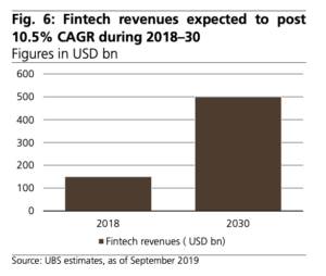 Fintech revenues expected to post 10.5% CAGR during 2018–30, Source- UBS estimates, as of September 2019