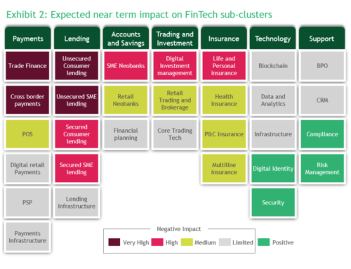 COVID-19 Brings Both Opportunities and Challenges for Fintechs: BCG Paper