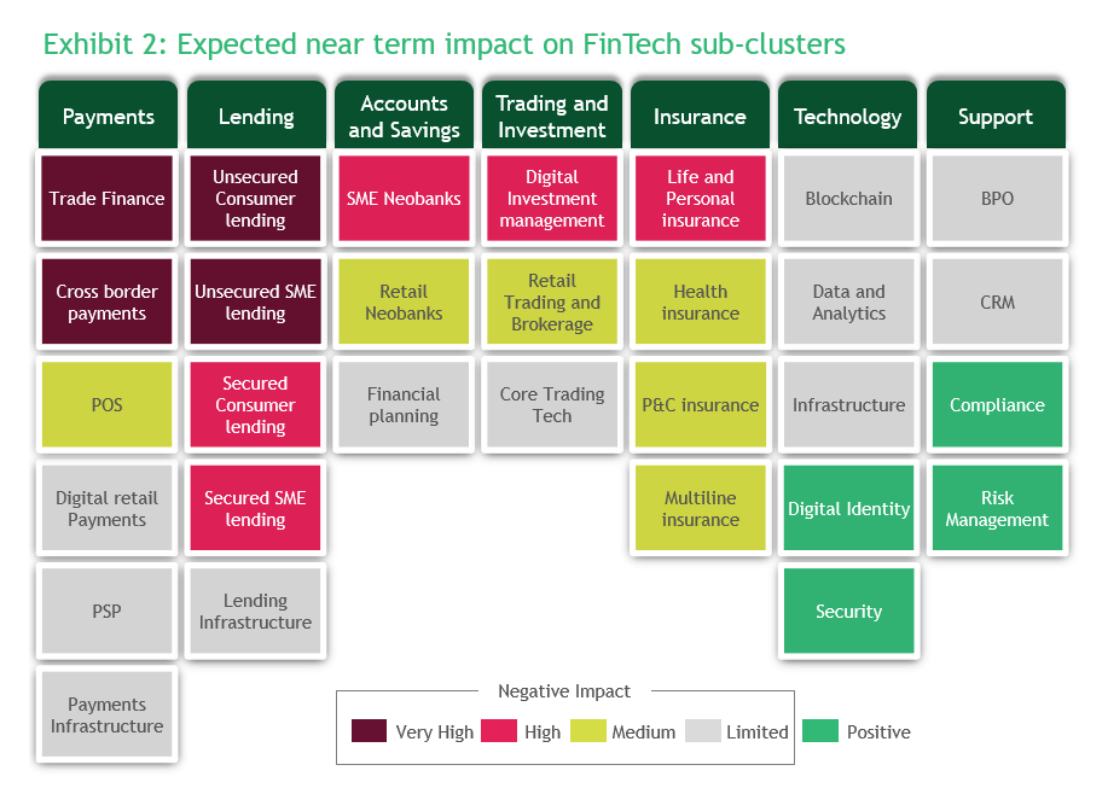 Expected near term impact on fintech sub-clusters, May 2020, Source: Adapt, Interact, Collaborate: What the COVID-19 Crisis Means for Fintech, May 2020, Boston Consulting Group