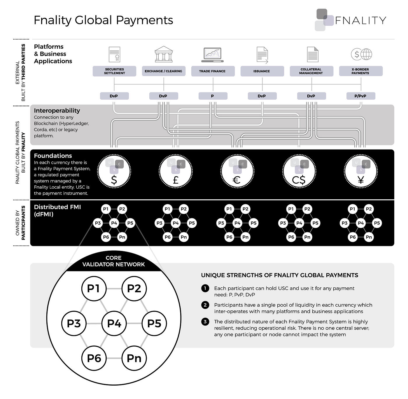 Fnality Global Payments infographic, Fnality.org