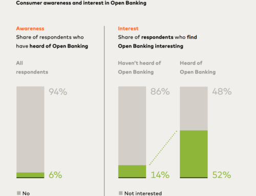 Swiss Consumers Show Interest in Open Banking-Enabled Services Despite Low Awareness